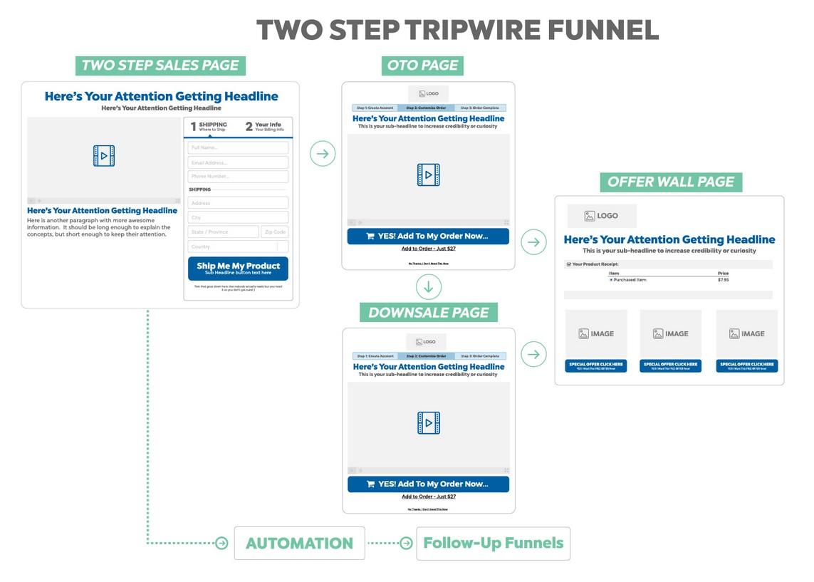 Clikcfunnels OFA Challenge - Le Two steps Tripwire - enchainement des étapes