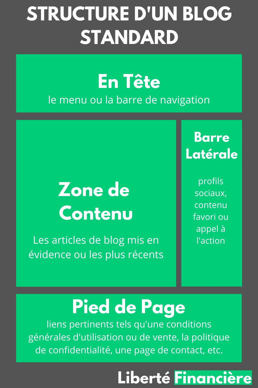 Structure d'un blog