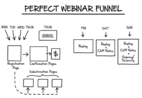 Expert secrets - tunnel de vente pour un Perfect Webinar