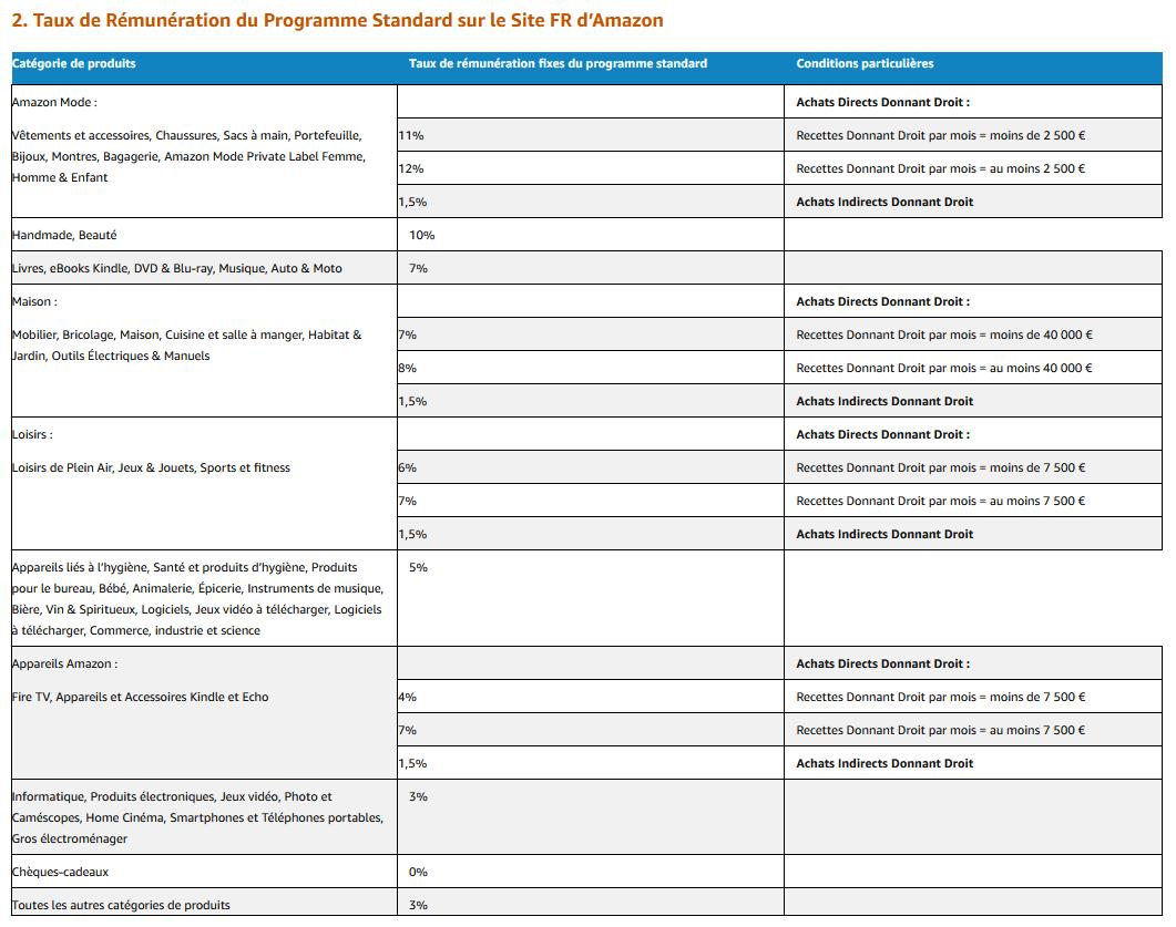 Taux de Rémunération du Programme partenaires sur le site d'Amazon France