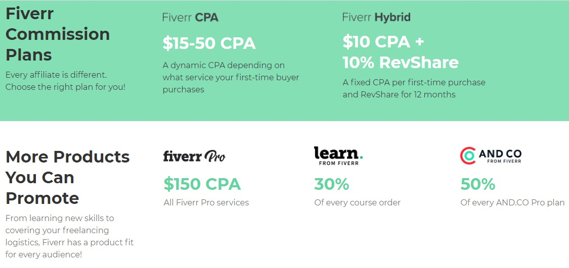 Plan de commissions du programme d'affiliation de Fiverr