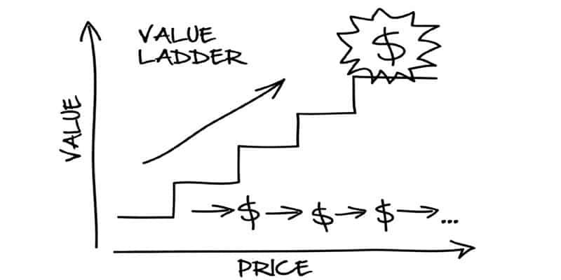 DotCom Secrets l'échelle des valeurs