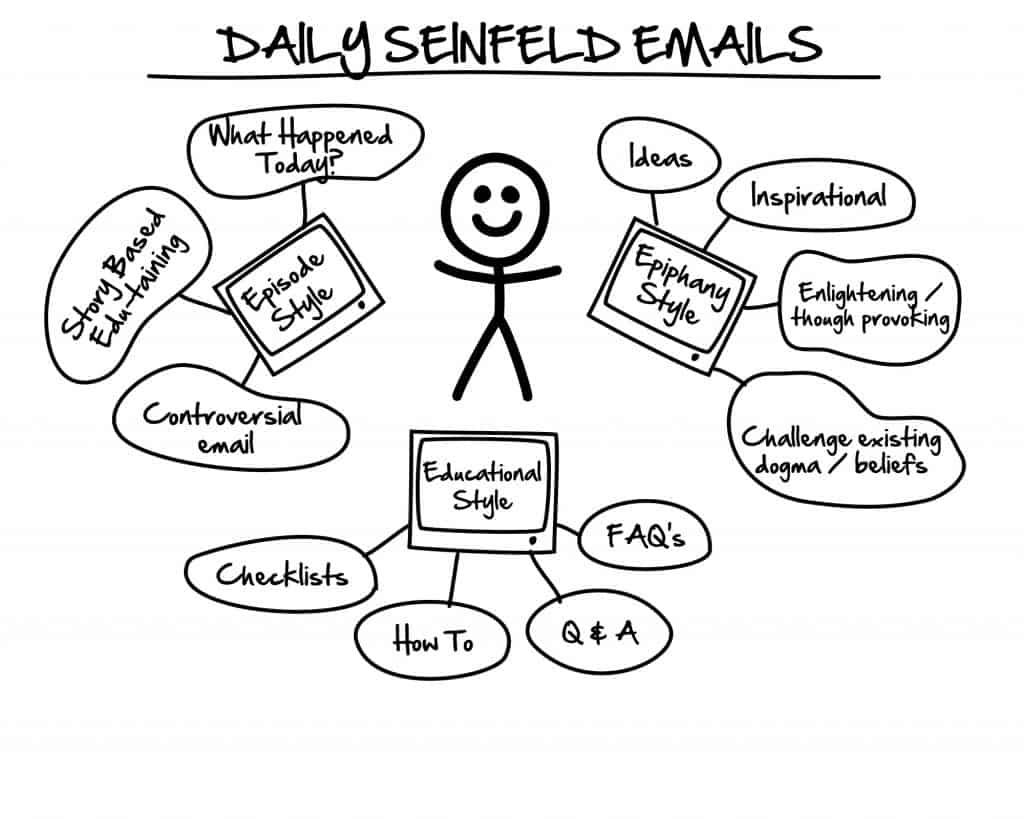 DotCom Secrets - Séquence quotidienne de Seinfeld