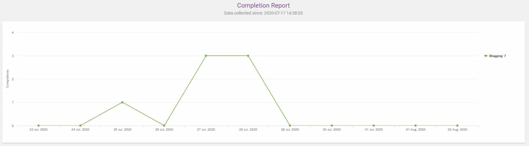Thrive Quiz Builder - Rapprot Nombre de Quiz complétés