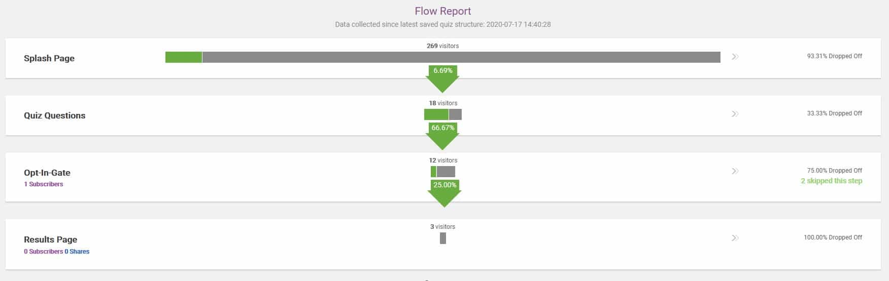 Trheive Quiz Builder - le flow report