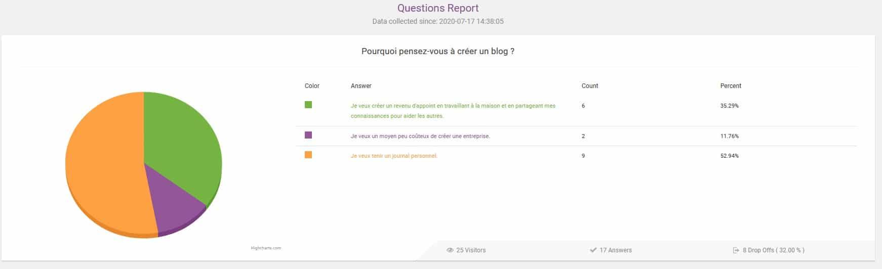 Thrive Quiz Builder - Le rapport statistique sur les réponses aux questions