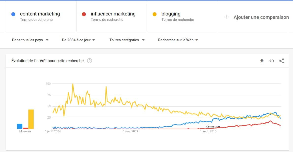 Tendances Google - Blogging depuis 2004