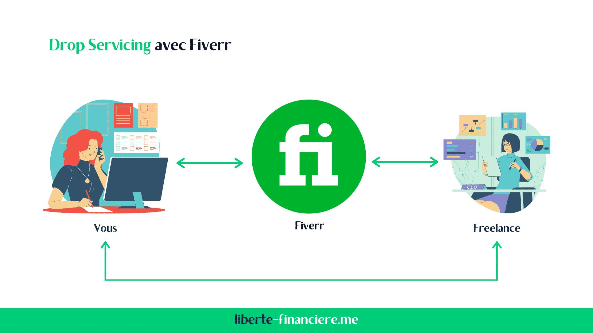 Faire du Drop Servicing avec Fiverr
