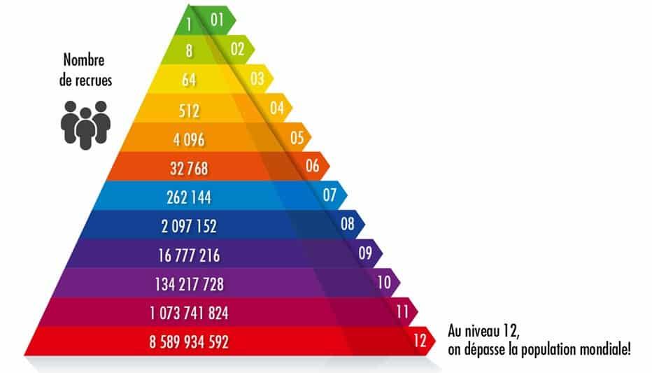 Le marketing d'affiliation est-il une arnaque pyramidale ?